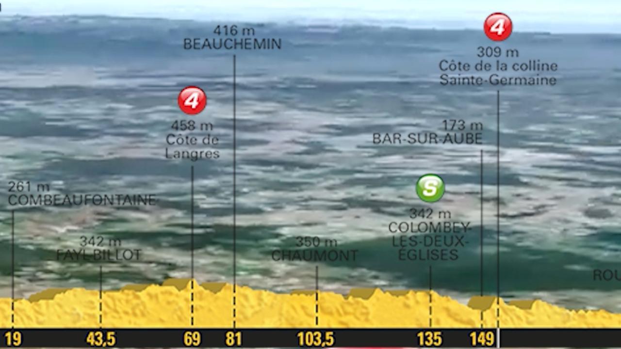 Tour-vooruitblik: Vlakke zesde etappe biedt kansen voor sprinters