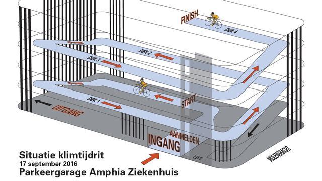 Klimtijdrit in nieuwe parkeergarage Amphia