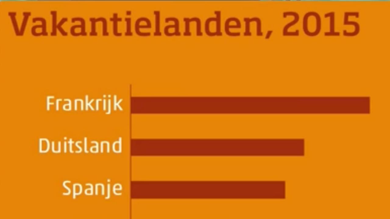 Frankrijk populairste vakantieland voor Nederlanders