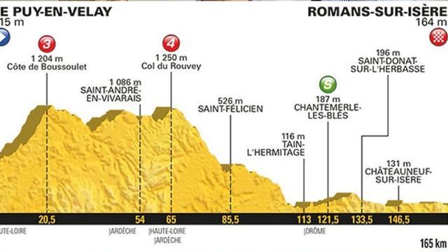 Vooruitblik Touretappe 16: 'Veel renners zullen opzien tegen start van rit'