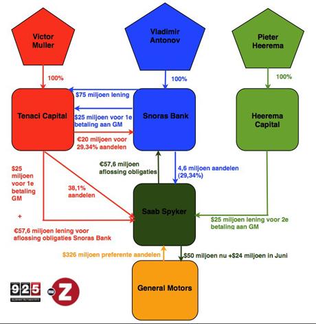 schema spyker financiering