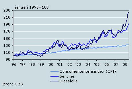 cbs groei brandstofprijzen