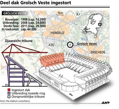 stadion FC Twente