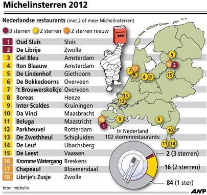 infographic michelinsterren