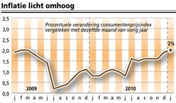inflatie grafiek