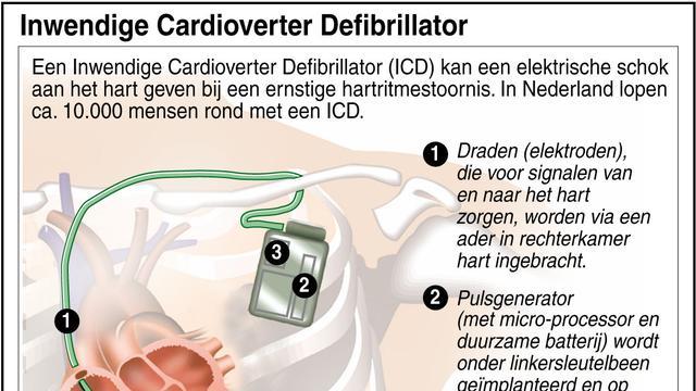 Pacemaker werkt op hartslagenergie