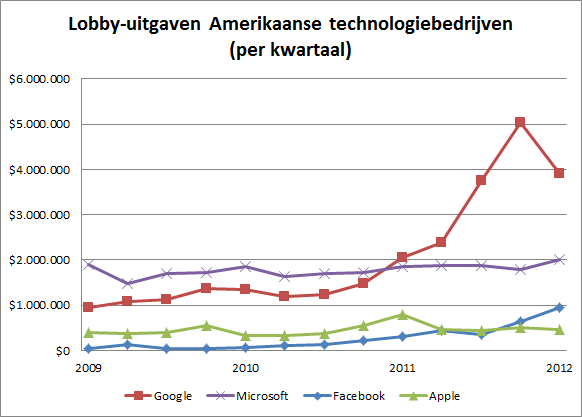 Lobby-uitgaven Facebook, Google