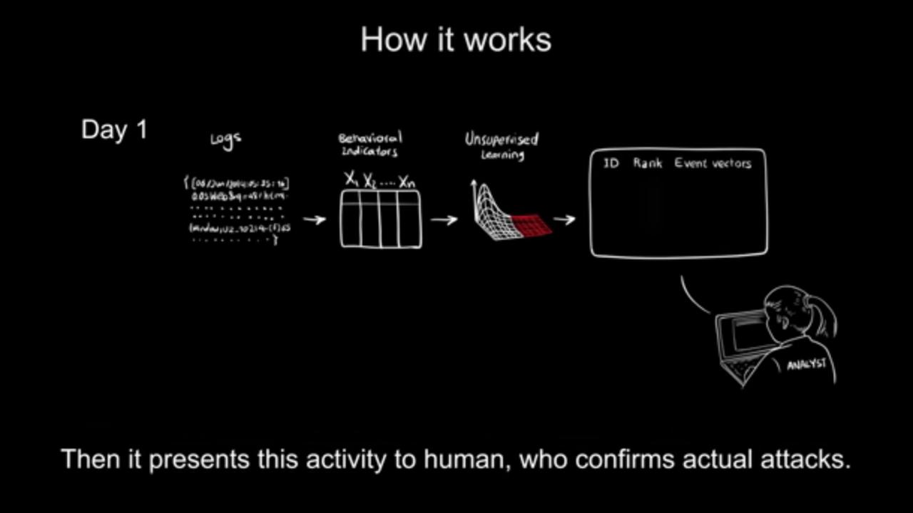 Zelflerend systeem van MIT herkent cyberaanvallen