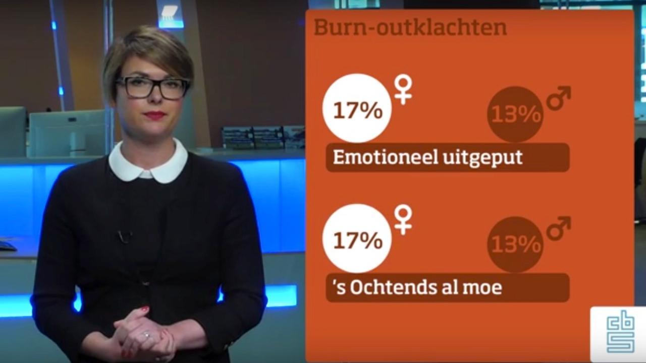 Meer burn-outklachten onder vrouwelijke managers