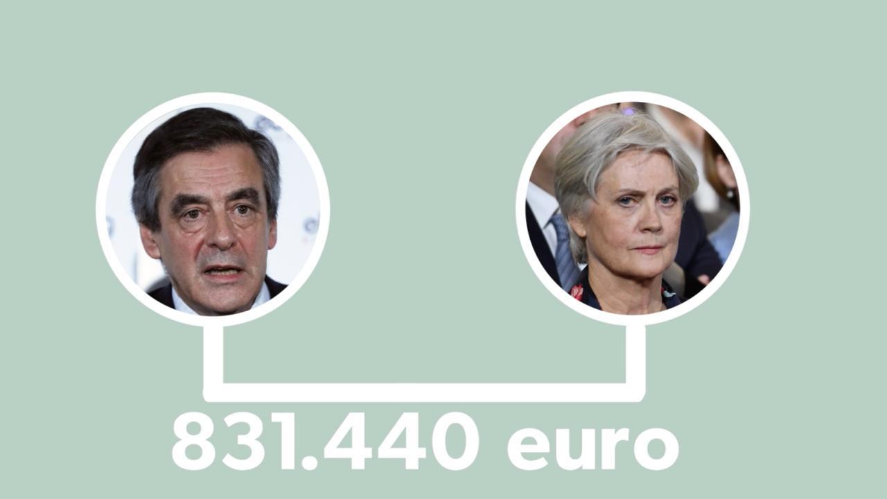 Waar wordt de Franse presidentskandidaat Fillon van beschuldigd?