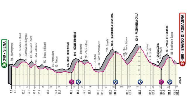 Het profiel van de twaalfde Giro-etappe.