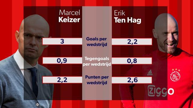 Aftrappen: Ajax saai onder Ten Hag, Lozano bijna 'slechtste' topscorer