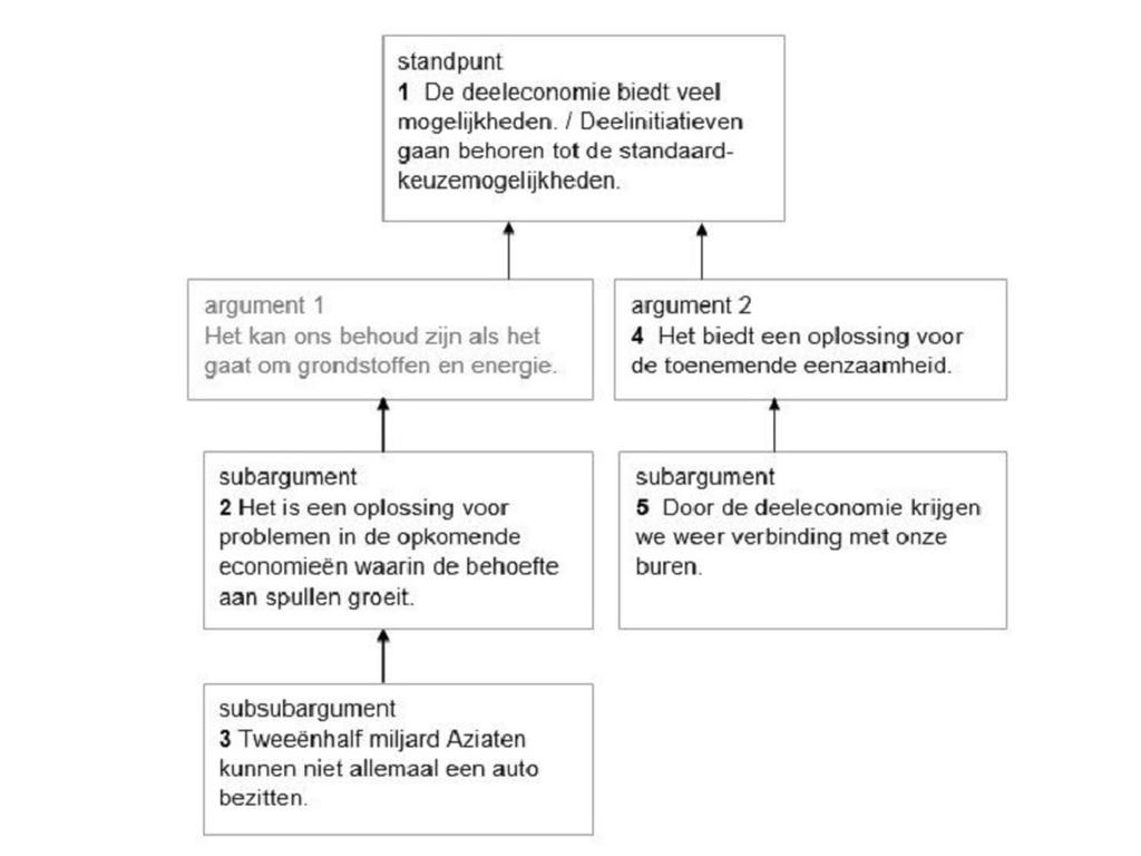 Cito Bespreekt Vraag 9 Uit Het Havo Examen Nederlands Nu