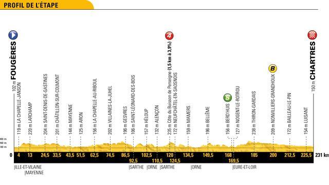 Tour-etappe 13 juli: Sprinters aan zet in langste rit deze Tour