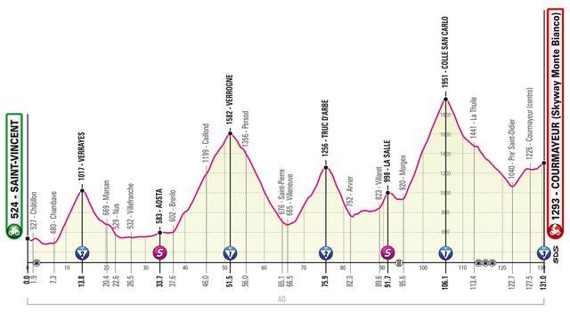 Giro-etappe 25 mei: Korte maar explosieve bergrit in de Alpen
