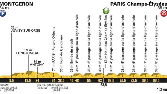 Vooruitblik Touretappe 21: 'Voor een sprinter niets mooier dan zege in Parijs'