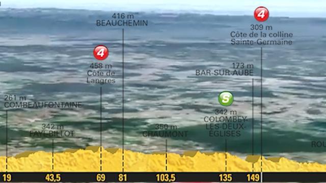 Tour-vooruitblik: Kansen voor sprinters in vlakke zesde etappe