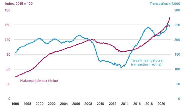 De huizenprijzen zijn na de dip van de kredietcrisis hard gestegen. Er werden in het afgelopen jaar ook relatief veel woningen verkocht.