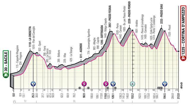 Het profiel van etappe zestien in de Giro.