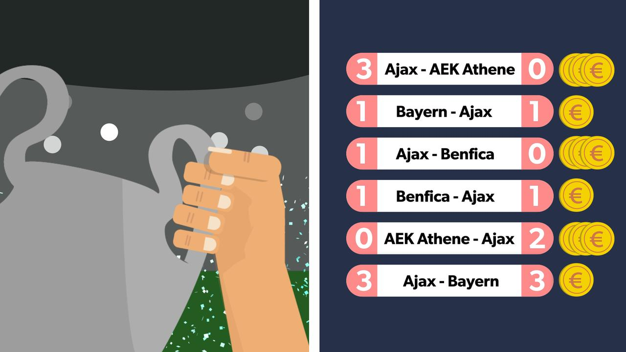 Dit verdient Ajax als de ploeg de Champions League wint