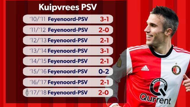 Aftrappen: PSV met 'Kuipvrees' naar Feyenoord, Kluivert versus Kluivert