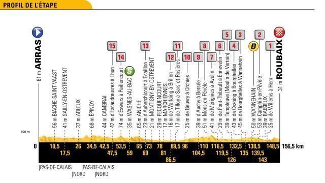 Tour-etappe 15 juli: Peloton wacht mini-editie Parijs-Roubaix
