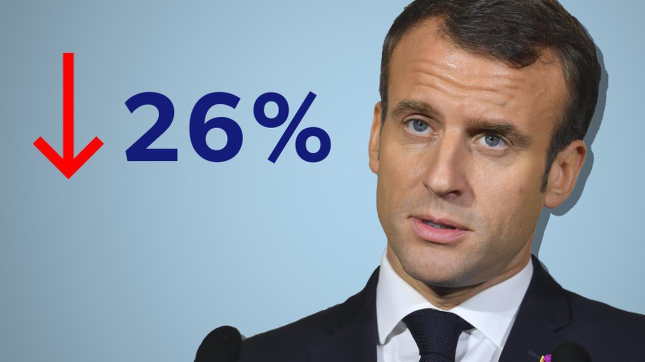 Waarom de waardering van Macron verder daalt in Frankrijk