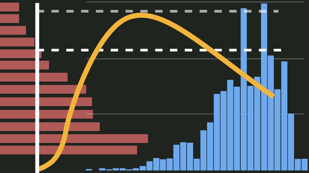 De coronacijfers in zes grafieken: meer opnames en veel meer besmettingen - NU.nl