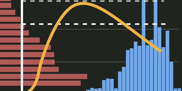 De coronacijfers in zes grafieken: 5.380 positieve tests en iets meer opnames