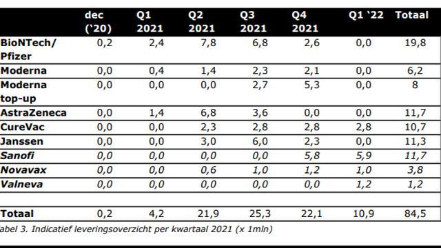 Verwachte leveringen per kwartaal voor 2021 (in miljoenen).