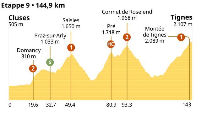 Het profiel van de negende etappe van de Tour de France.