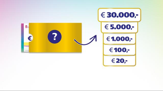 Zie binnen 1 minuut of je 30.000 euro wint door mee te spelen in de BankGiro Loterij