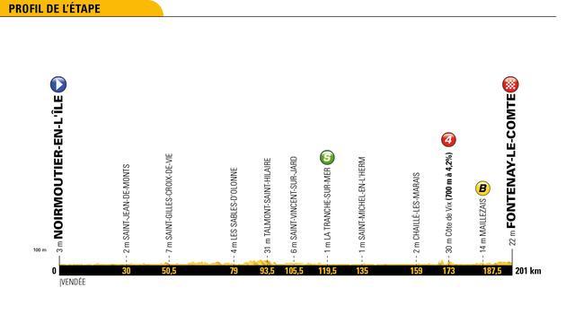 Tour-etappe 7 juli: Groenewegen gaat in eerste rit voor winst en gele trui