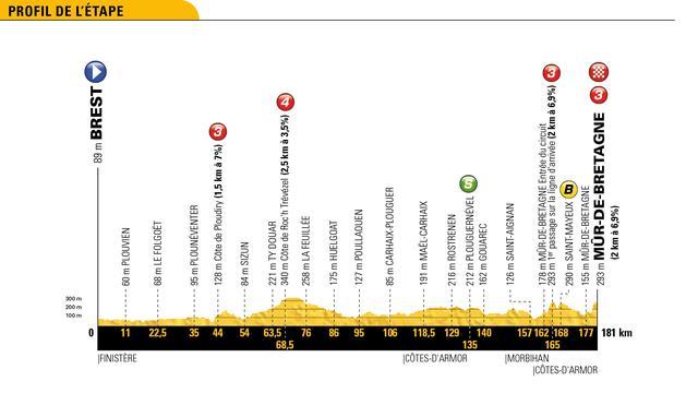 Tour-etappe 12 juli: Punchers aan zet op Mûr-de-Bretagne