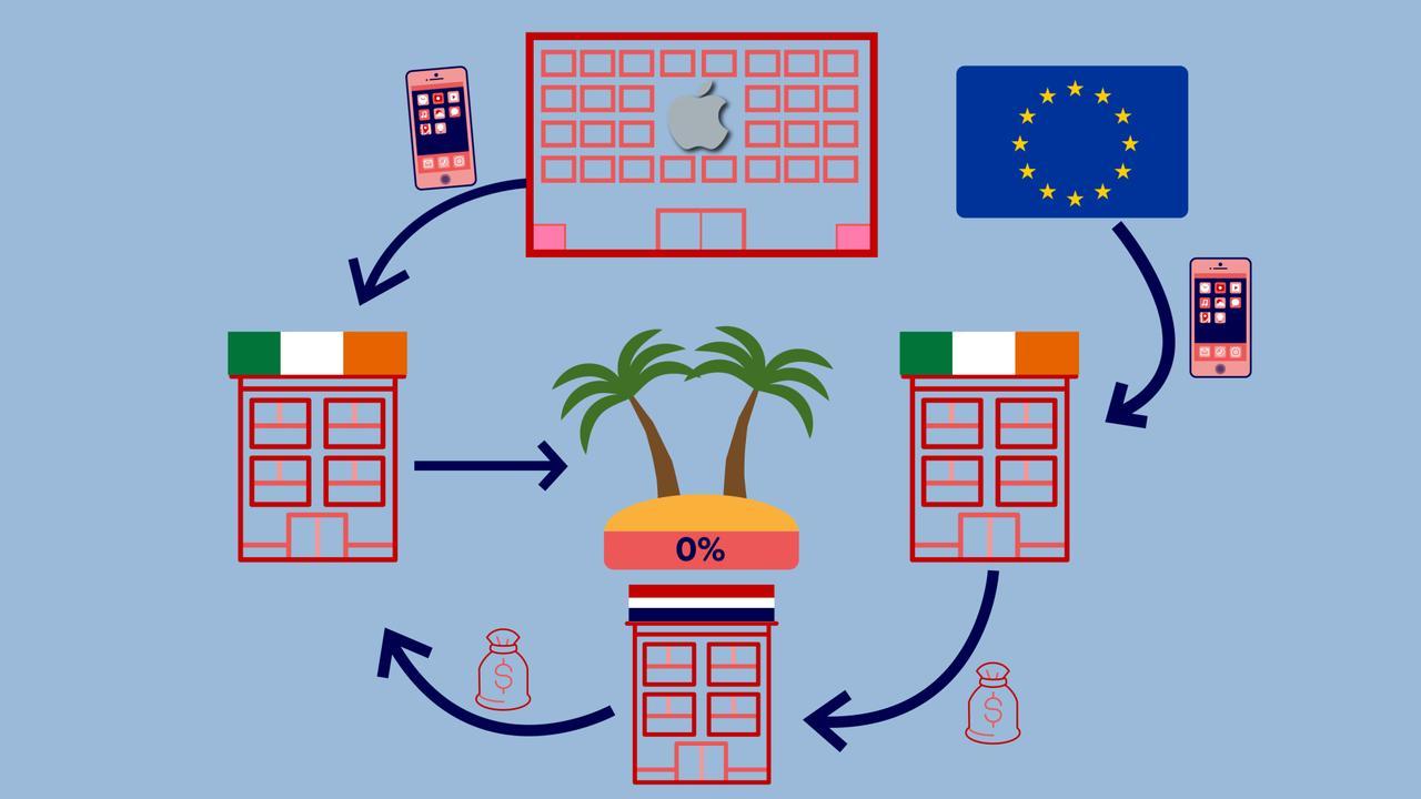 Hoe omzeilen bedrijven via Nederland de belasting?