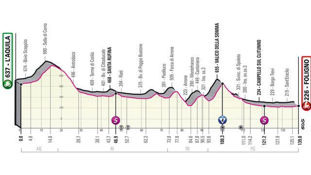 Het profiel van de tiende Giro-etappe