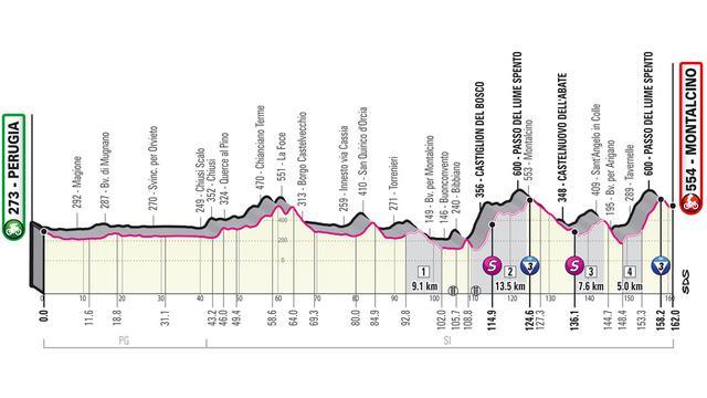 Het profiel van de elfde etappe van de Giro.
