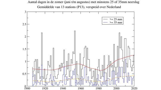 Het aantal dagen per jaar met (gemiddeld over Nederland) meer dan 25 of 35 millimeter regen.