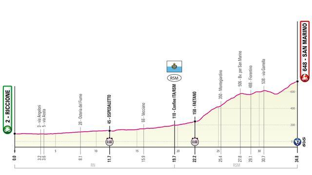 Giro-etappe 19 mei: Kansen voor Roglic in lange tijdrit
