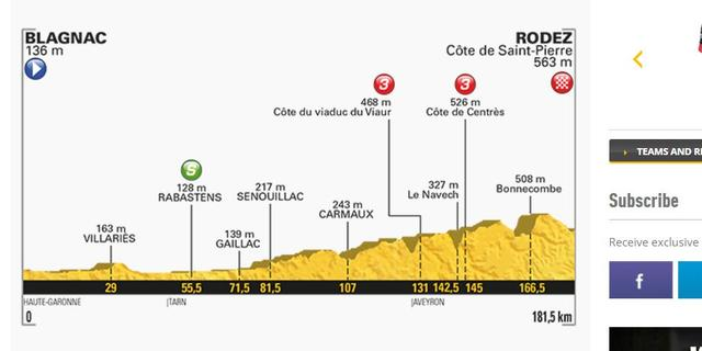 Vooruitblik Touretappe 14: 'Een rit voor sprinters die goed kunnen klimmen'
