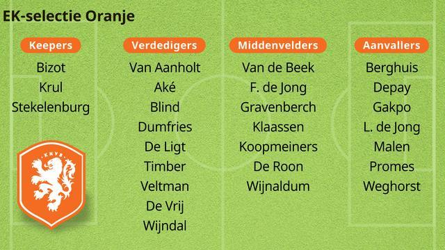 Dit is de definitieve EK-selectie van Nederland