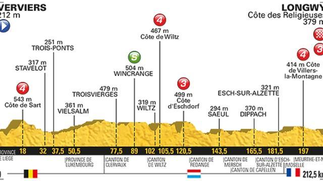 Vooruitblik Touretappe 3: 'Aankomst voor mannen als Sagan en Matthews'