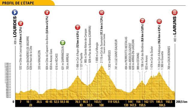 Tour-etappe 27 juli: Peloton aan de bak in koninginnenrit