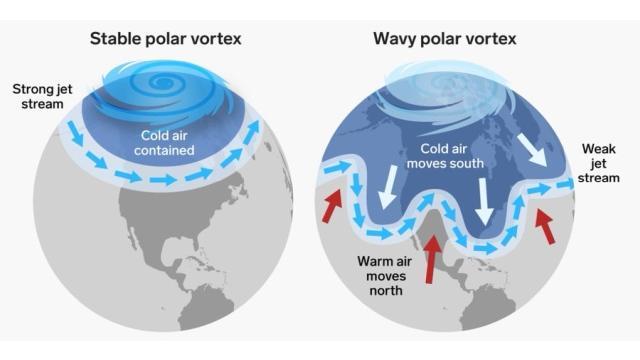 Verschil tussen een strakke en een slingerende straalstroom, met grotere kans op koudegolven. Dit plaatje werd getweet door het UNFCCC, waar klimaatwetenschapper Tim Woollings op reageerde.
