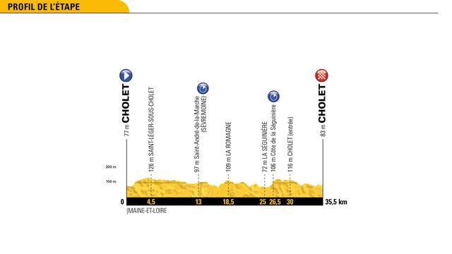 Tour-etappe 9 juli: Renners wacht eerste ploegentijdrit sinds 2015