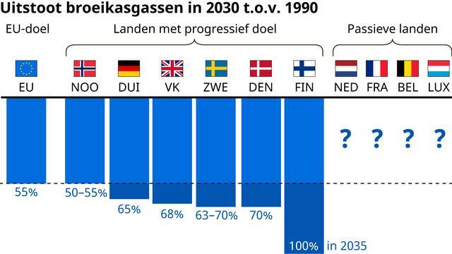 Nederland moet in navolging van de EU nog een nieuw, hoger klimaatdoel stellen voor 2030. Noordelijke buurlanden hebben dit al gedaan.