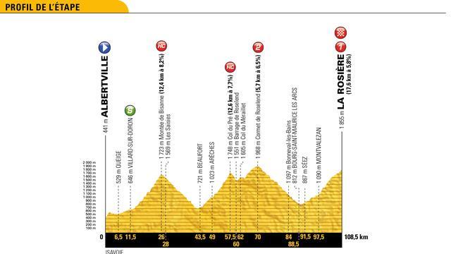 Tour-etappe 18 juli: Peloton in tweede bergrit naar skiresort La Rosière