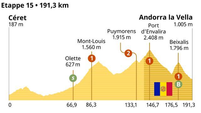 Het profiel van de vijftiende etappe in de Tour.