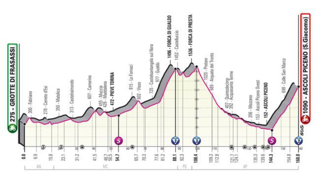 Het profiel van de zesde etappe.