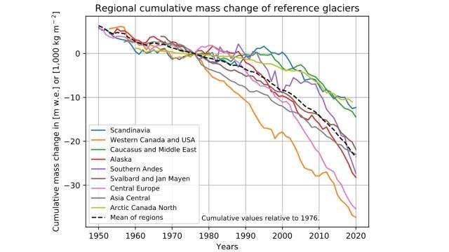 In alle gebergten in de wereld smelten gletsjers steeds sneller af. Het tempo verschilt per regio: in de Alpen, Rocky Mountains en Alaska gaat het ijsverlies het snelst.